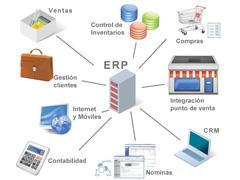 Total Planning - VERP